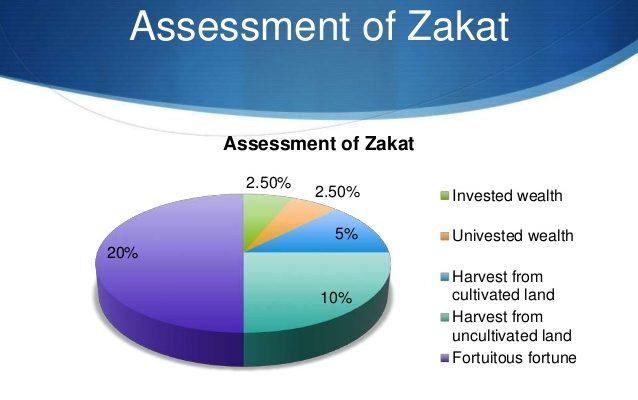 Zakat: a Holistic View